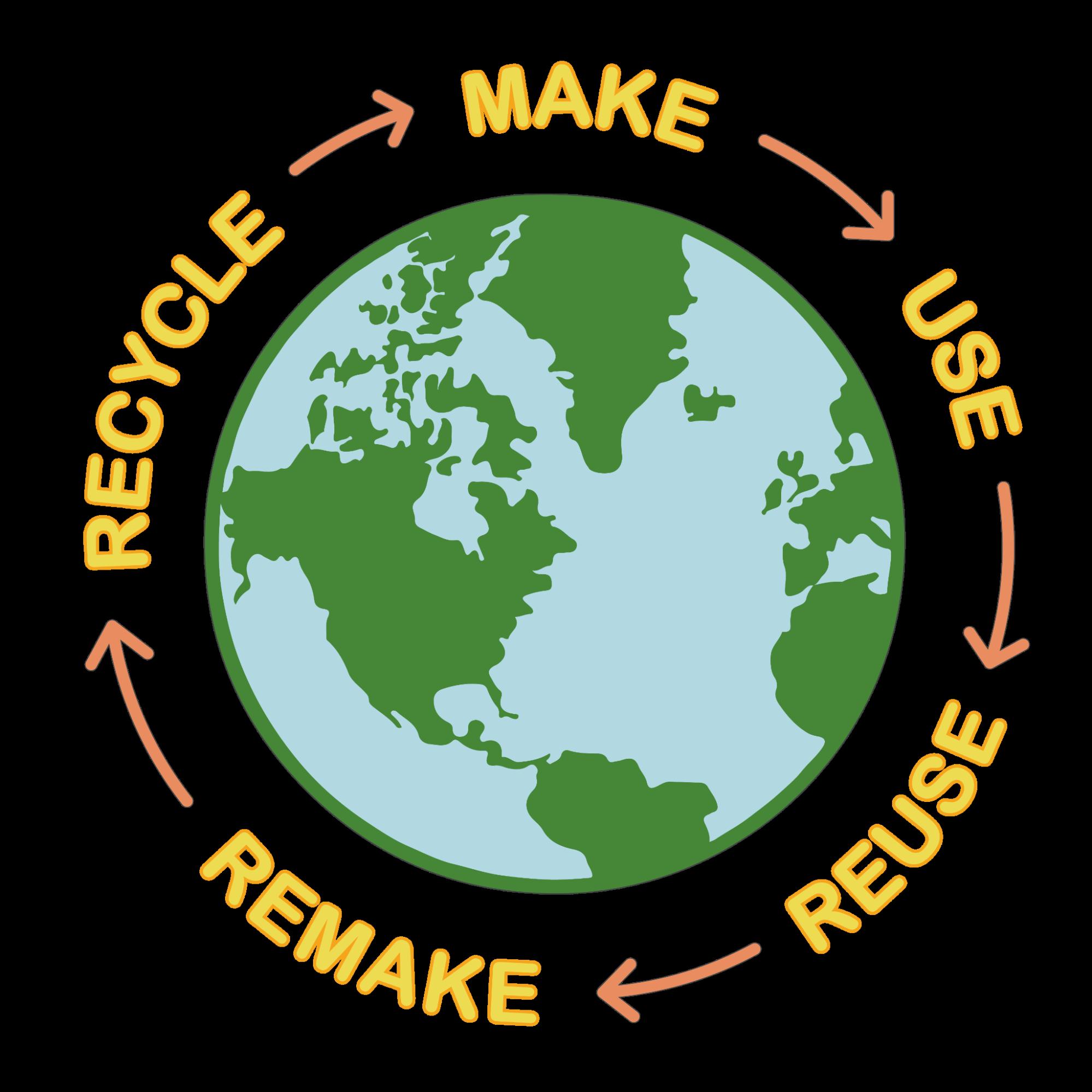 循環經濟是什麼?