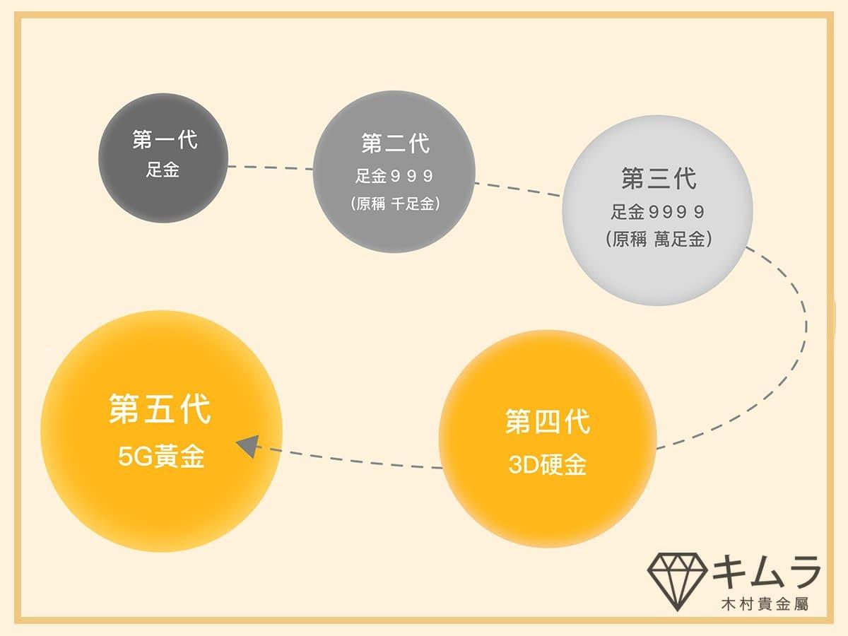 黃金工藝技術已提升至第五代5G黃金,打造更加閃耀動人的飾品。