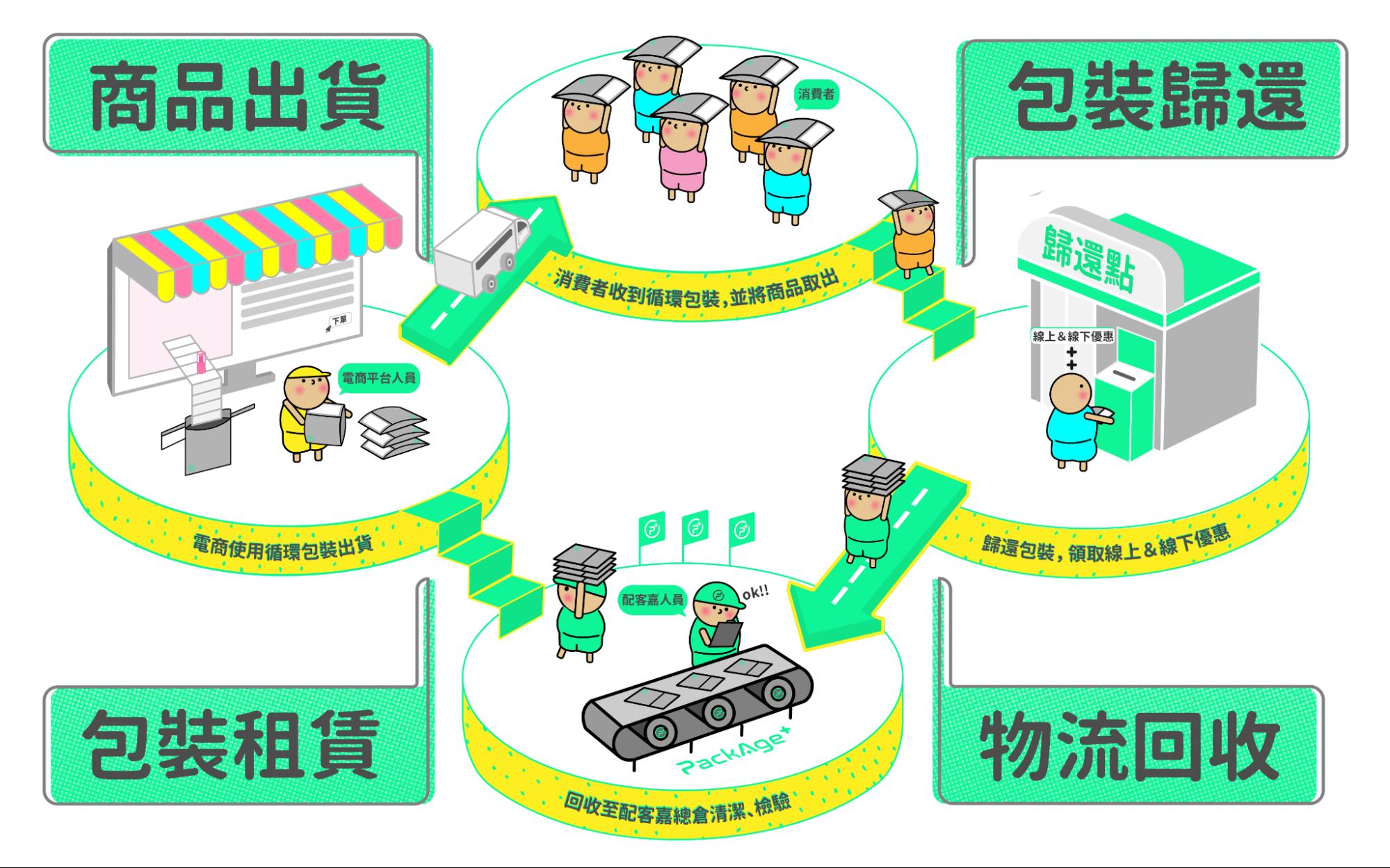 SDGs台灣案例:PackAge+配客嘉循環系統