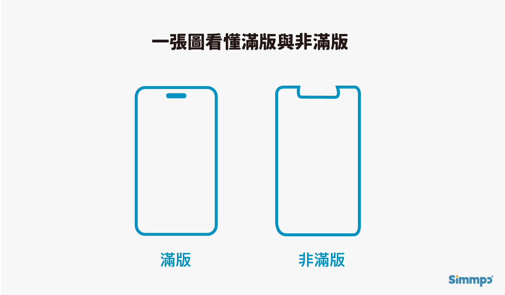 iPhone保護貼規格:滿版與非滿版差異
