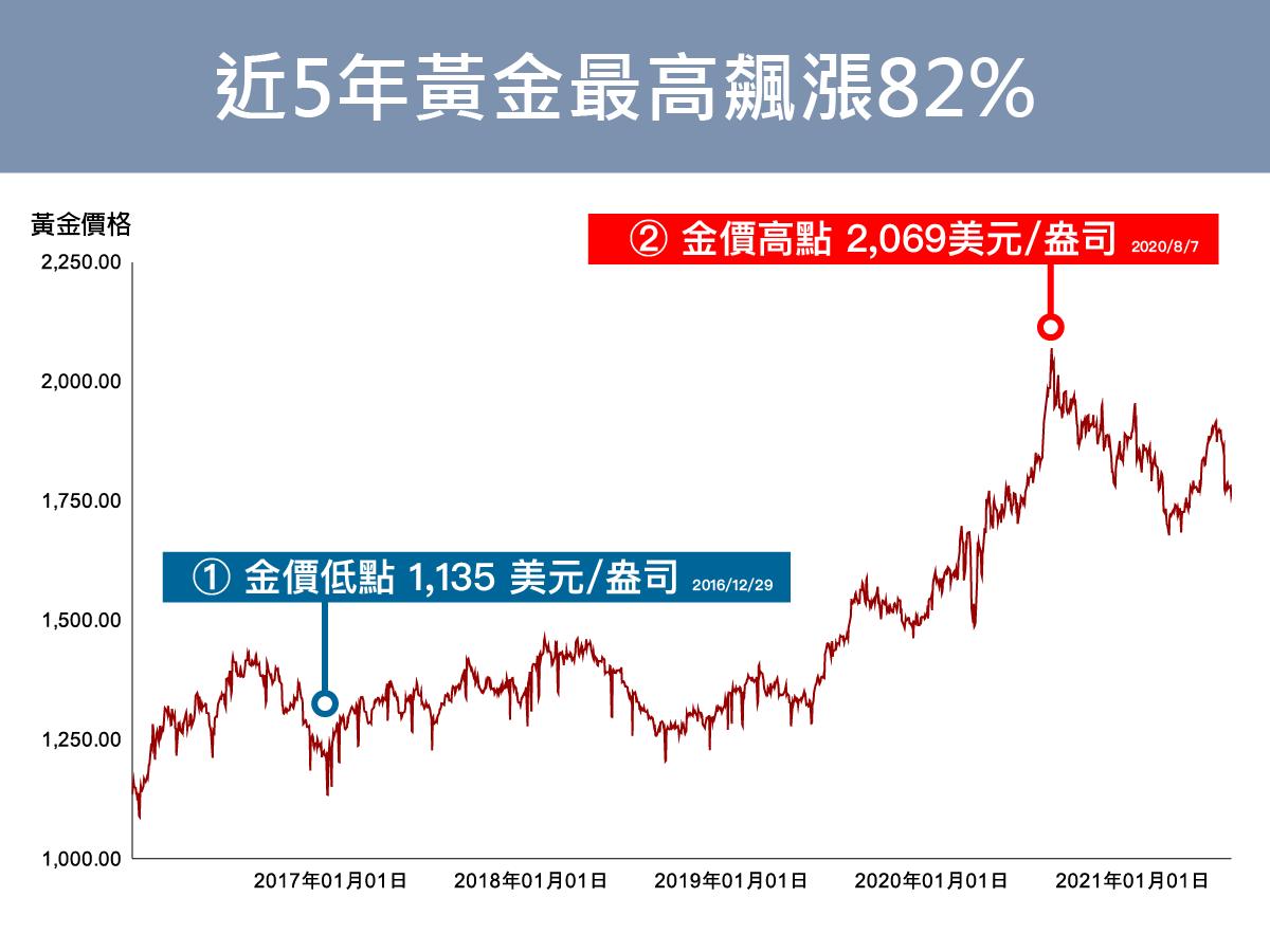 僅五年金價飆漲82%,五倍券拿來存黃金