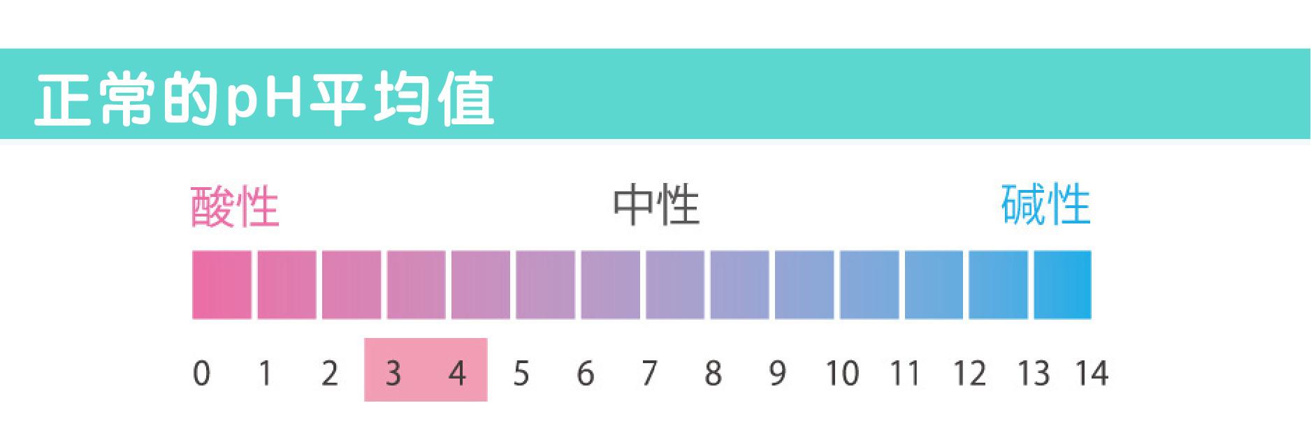 pH平均值