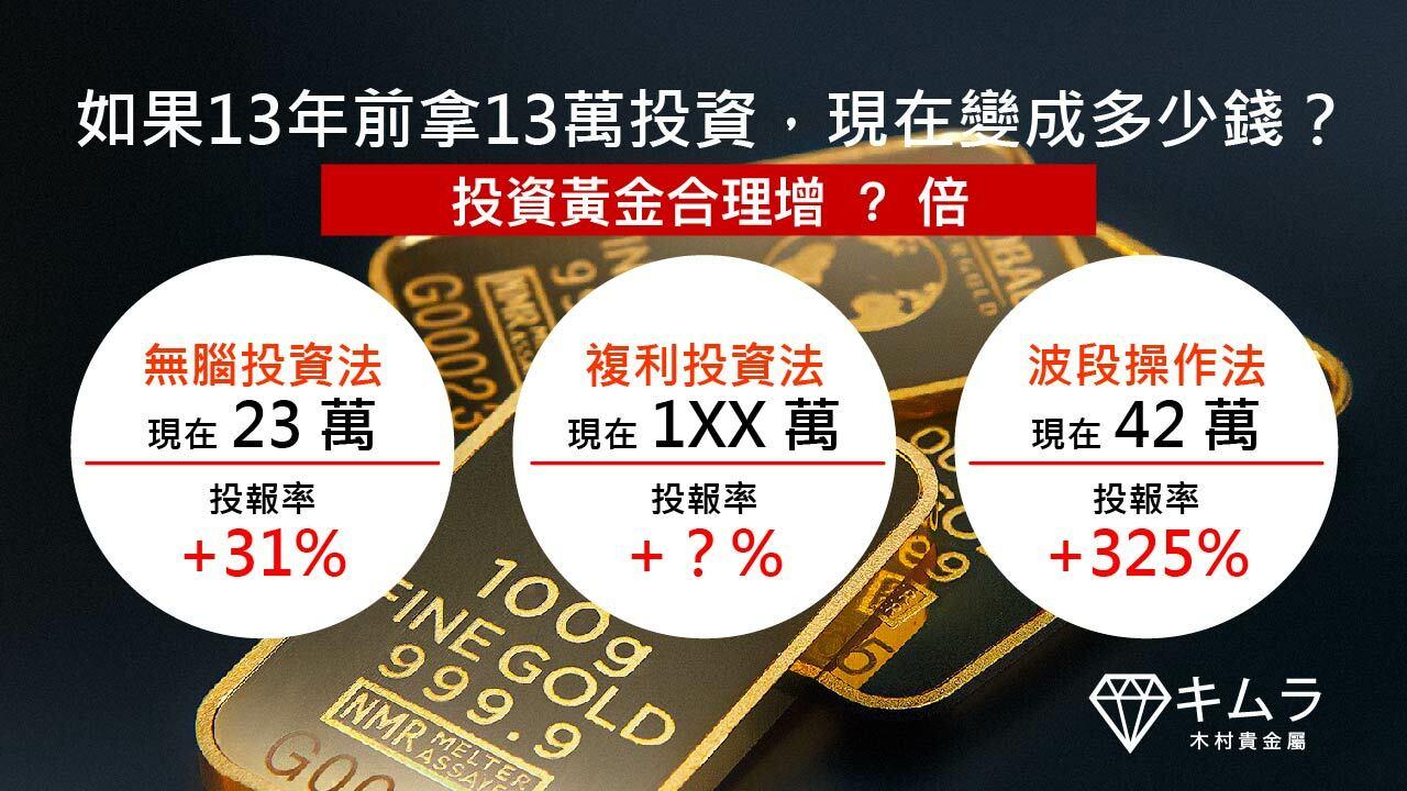 投資黃金13年回測結論圖 合理賺3倍