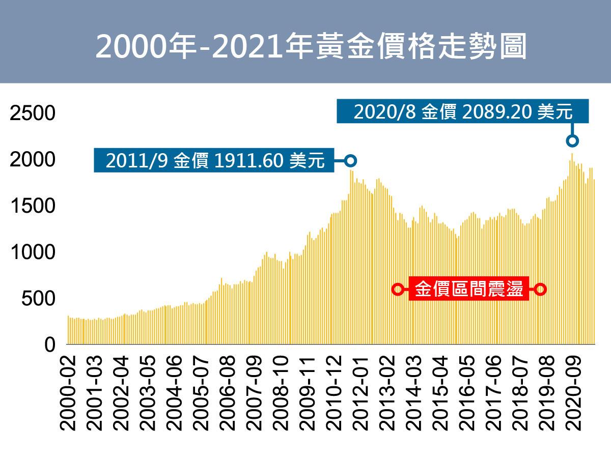 2008年至2021年黃金價格走勢圖