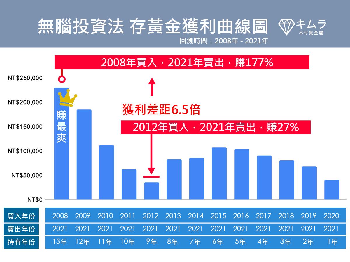 無腦投資法 金價獲利曲線圖2008-2021
