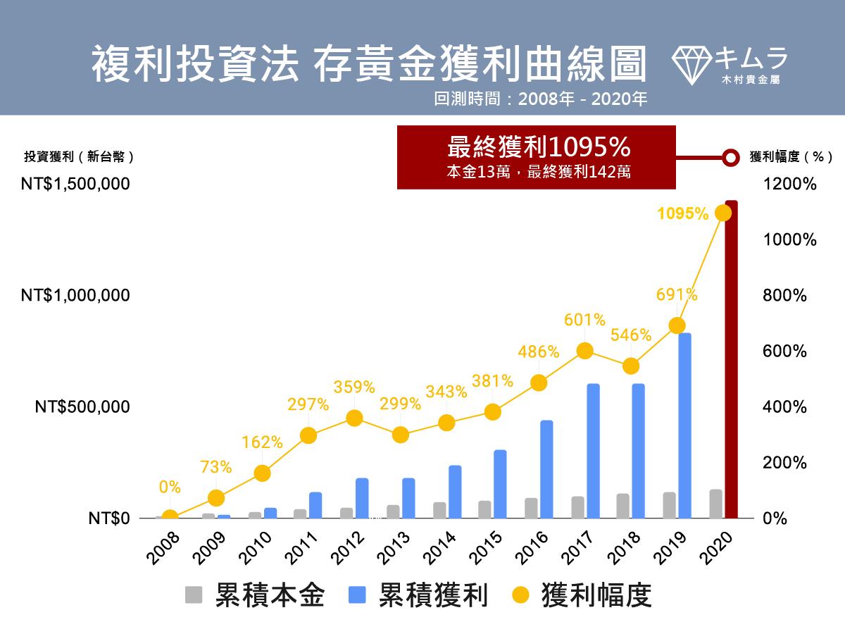 複利投資法 金價獲利曲線圖2008-2021