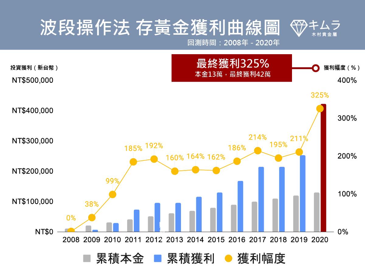 波段投資法 金價獲利曲線圖2008-2021