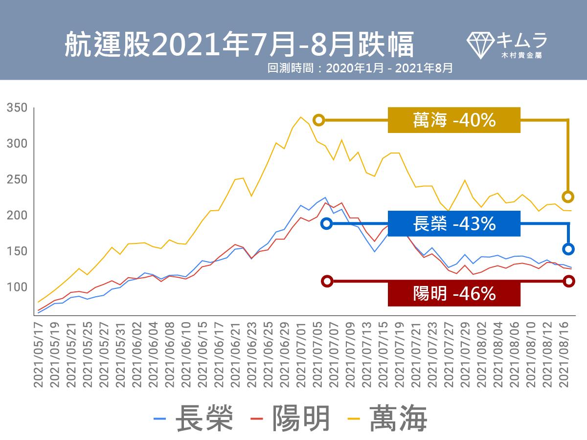 航運股股價跌幅