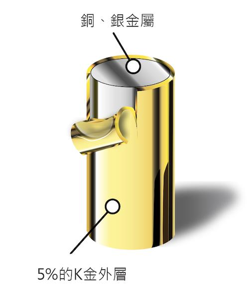 包金金飾是將10K以上的K金用機械以高溫高壓處理的方式將其包覆在銅、銀等金屬上