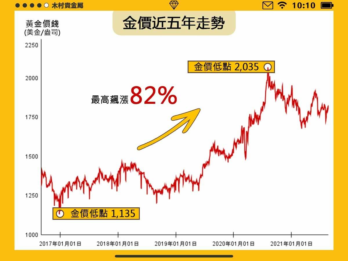 近五年金價成長82%,想靠黃金發財不是不可能