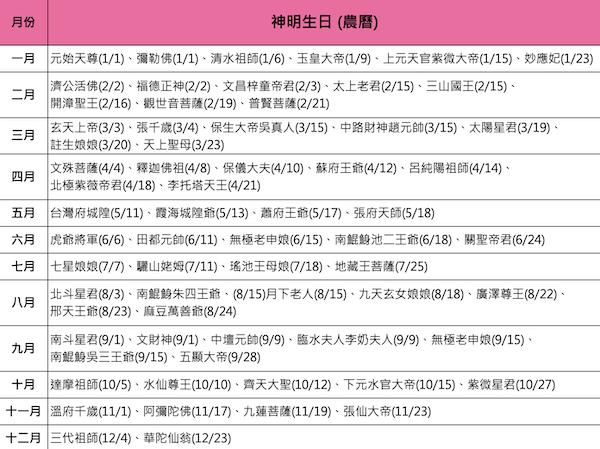 打造神明金牌的最佳時機-台灣神明生日(誕辰)是哪天?